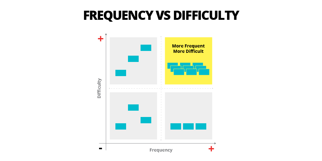 frequence vs difficulty quadrant to prioritize the work with the Agile methodology