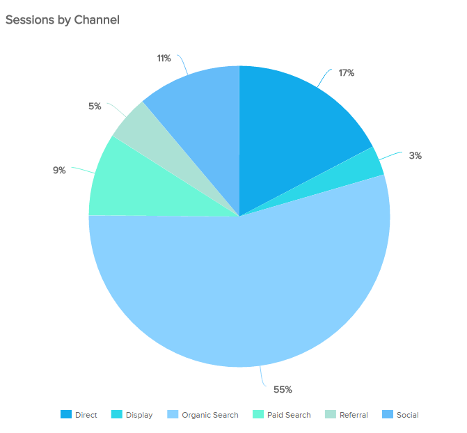 Pie chart example used to show the proportional composition of a particular variable – here sessions by channel