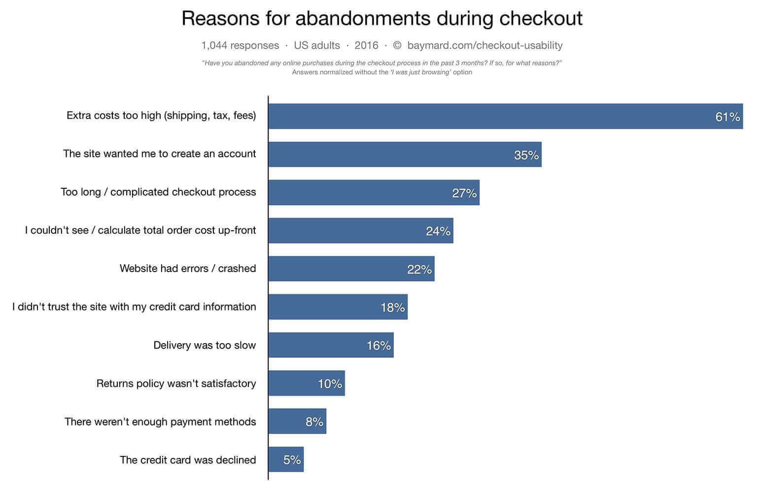 Baymart Institute chart represention the reasons for abandonments during checkout by customers online