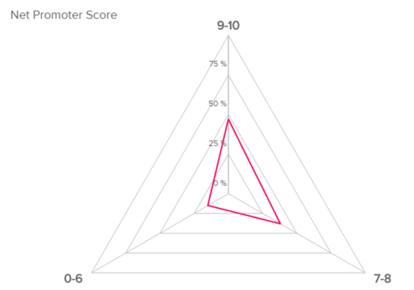 The Net Promoter Score is a KPI measuring how satisfied managers are in relation to employee performance