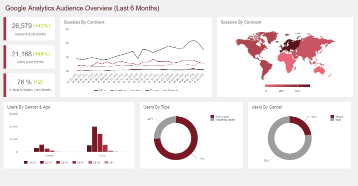 custom google analytics dashboard example created with datapine