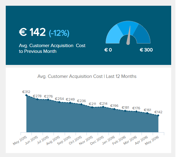 The customer acquisition cost is a metric calculating all the costs involved during the acquisition process of a customer, from raising awareness to signing, part of our SaaS dashboard.