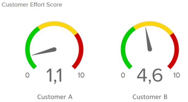 The Customer Effort Score measures how much effort your customers must put into finding/purchasing what they wanted while using your services