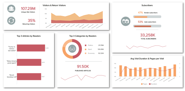 Media dashboard example created by datapine