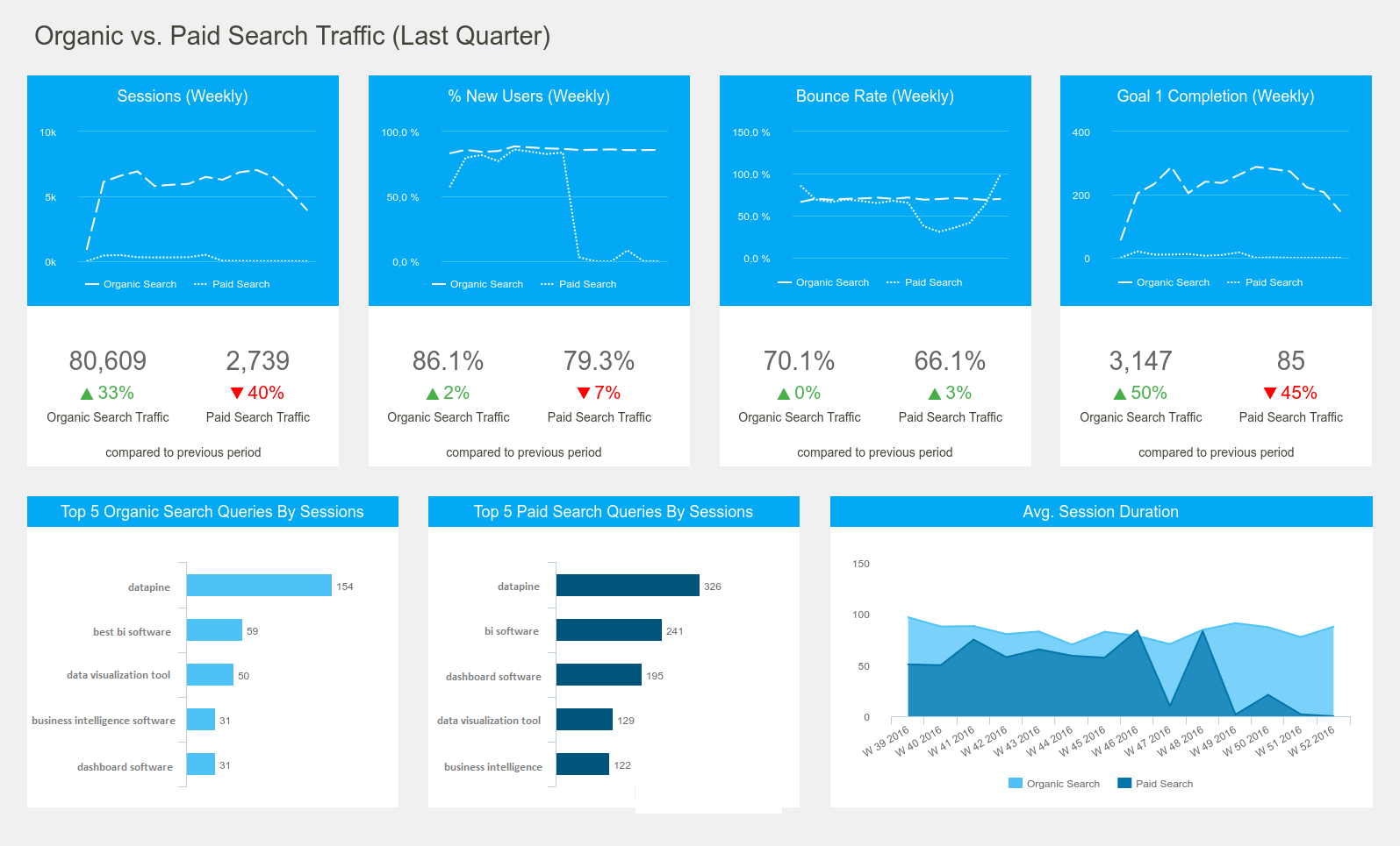Google Analytics Dashboard Example #5: The Organic vs. Paid Search Traffic Dashboard