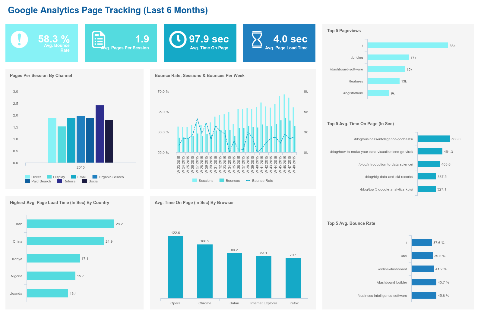 The Best Custom Google Analytics Dashboards Examples