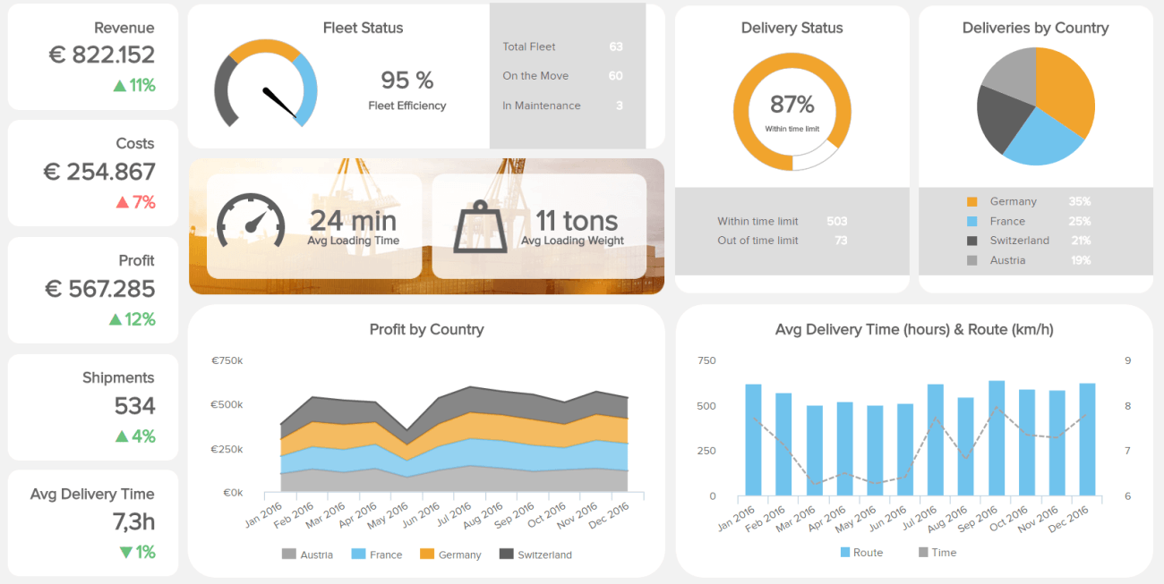 how to create a logistics dashboard