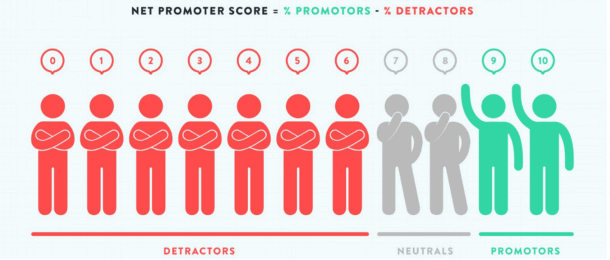the Net Promoter Score is a KPI that helps you knowing how often your customers recommand you to others, and promote your company.