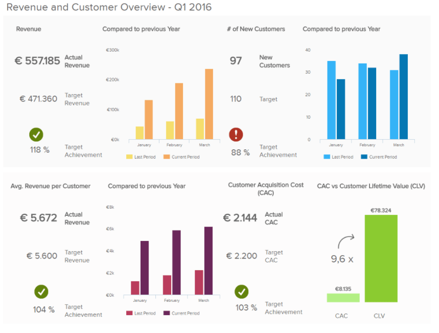 Management report of Revenue and Customer Overview, displaying 4 main KPIs in order of importance and comparing to the previous year, with the purpose of telling a clear story.
