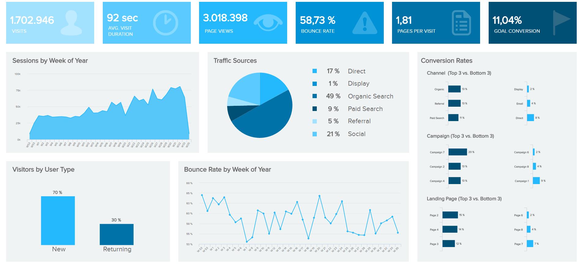 marketing dashboard by datapine gathering main marketing KPIs