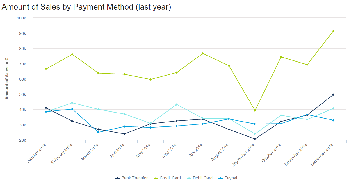 This sales chart template shows your different payment methods trackde over time and compared to each other.
