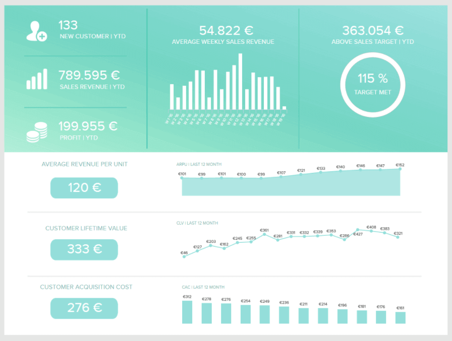 Sales Report Examples & Templates For Daily, Weekly, Monthly Reports