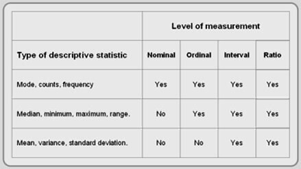 table of the levels of measurements according to the type of descriptive statistic