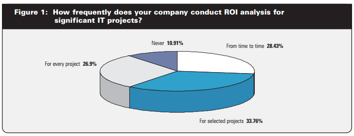 """pie chart showing the results to the question """"How frequently does your company conduct ROI analysis for significant IT projects?"""""""