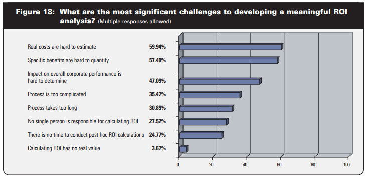 """Bar graph showing the results to the question """"What are the most significant challenges to developing a meaningful analysis?"""""""