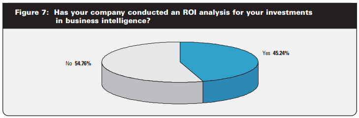 """pie chart showing the results to the question """"Has your company conducted an ROI analysis for your investment in BI?"""""""