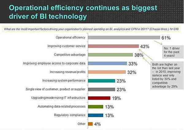 """Bar graph showing the results to the question """"what are the most important factors driving BI?"""""""