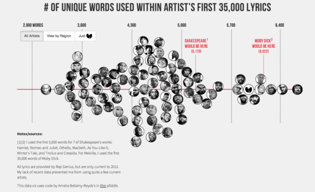 Best Data Visualization Hip Hop Vocabulary