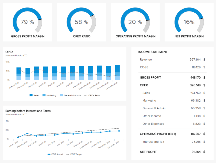 Embedded BI tools used to create a financial dashboard report