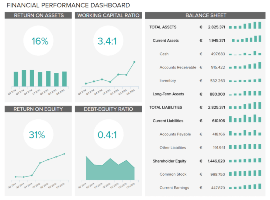 Business intelligence reporting depicting financial performance of a company