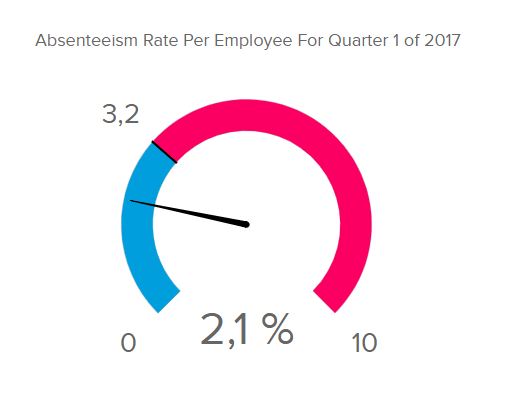 Absenteeism is an obvious indicator of employee engagement