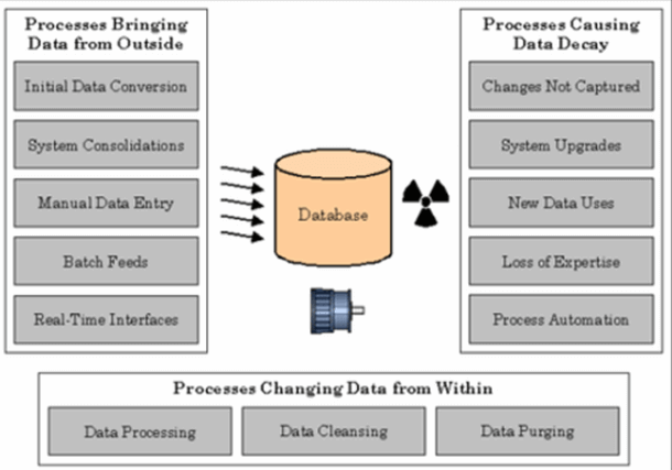 illustration of the various processes affecting data quality