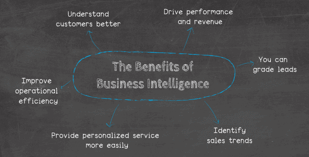 The 6 benefits of business intelligence