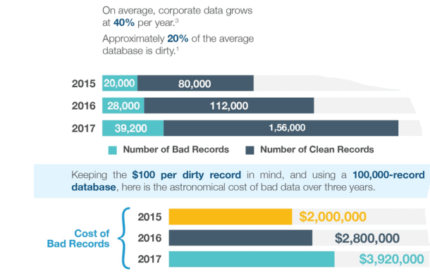 Infography on the consequences of bad data quality management
