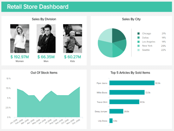 Real time data analytics example showing relevant metrics for a retail store.