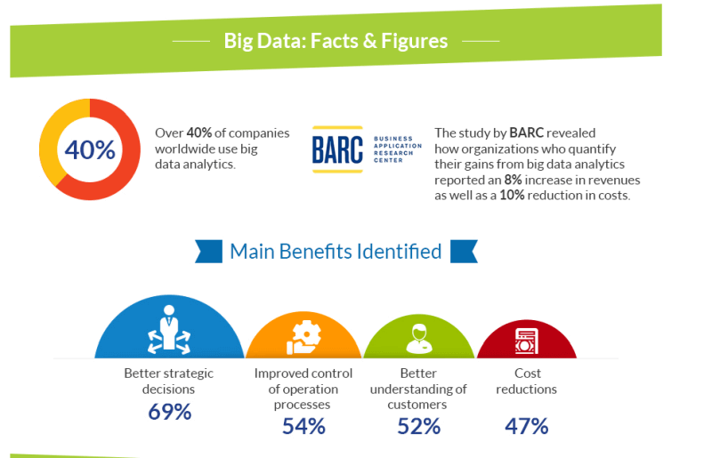 facts & figures about big data