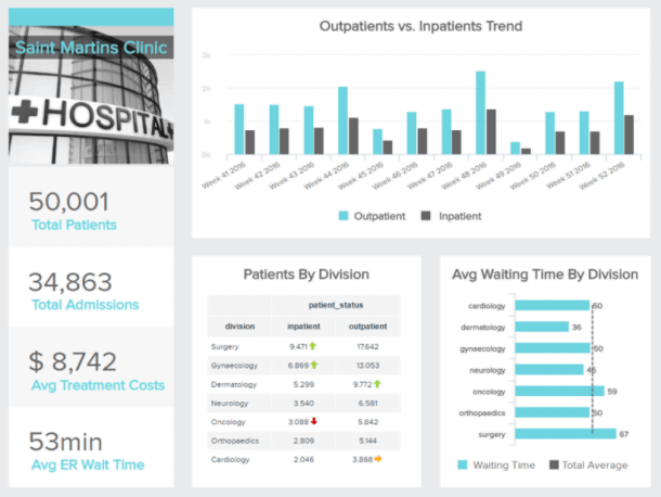 storytelling dashboard of a hospital management