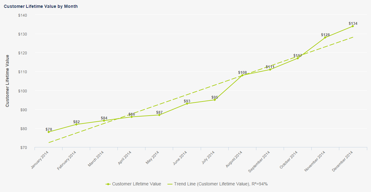 Final digital marketing KPI measured: the customer lifetime value over time