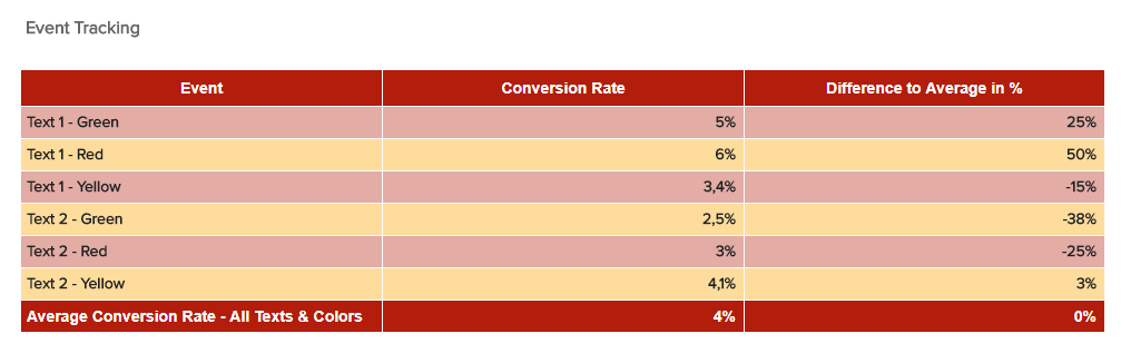 Conversion Rates Tracked by Event - datapine