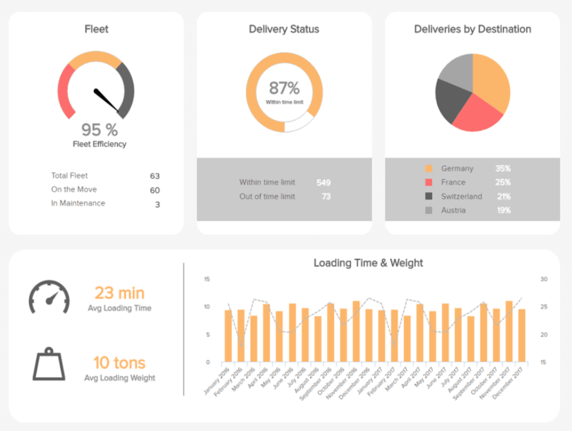 A business performance dashboard focusing on the transportation efficiency in the logistics industry and showing metrics such as the loading time and weight, delivery status, deliveries by destination, etc.