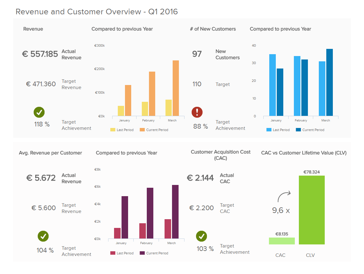Online report of Revenue and Customer Overview, displaying 4 main KPIs in order of importance and compare to previous year, with the purpose of telling a clear story. Revenue, Number of new customers, Average revenue per customer, and Customer Acquisition Cost (CAC) with CAC vs. Customer Lifetime Value (CLV)