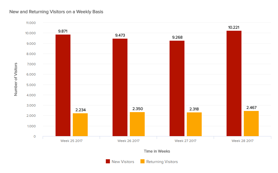 Graph: New and Returning Visitors on a weekly basis - datapine