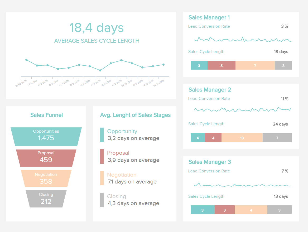 Converting a prospect into a customer takes times and goes through several stages. This sales cycle dashboard shows them all, along with other KPIs