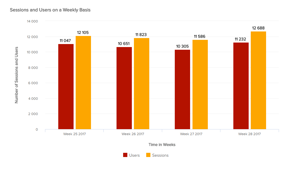 Website Metrics: Number of Sessions and Users by week