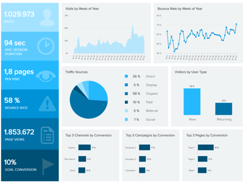 Web Analytics dashboard design examples tracking important online marketing KPIs.