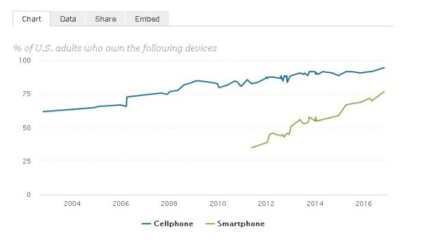 Pew Research Institude graph - Percentage of people possessing a cellphone vs. a smartphonr over time
