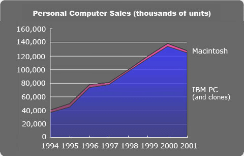 Graph showing the rise in possession of Personal Computers in the 1990s