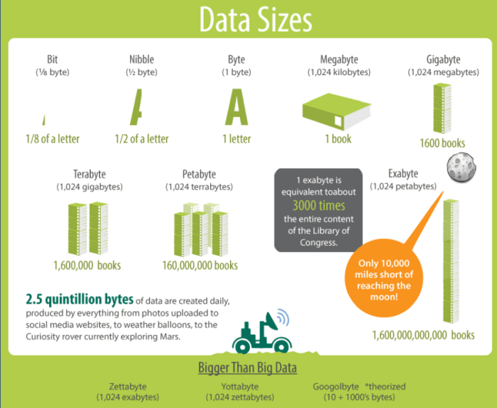illustration of the different data sizes