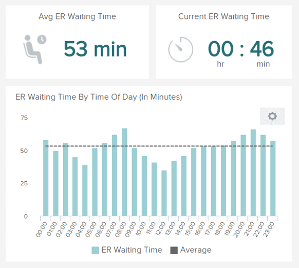 Patient Wait Time is another Healthcare metric to measure a hospital's performance
