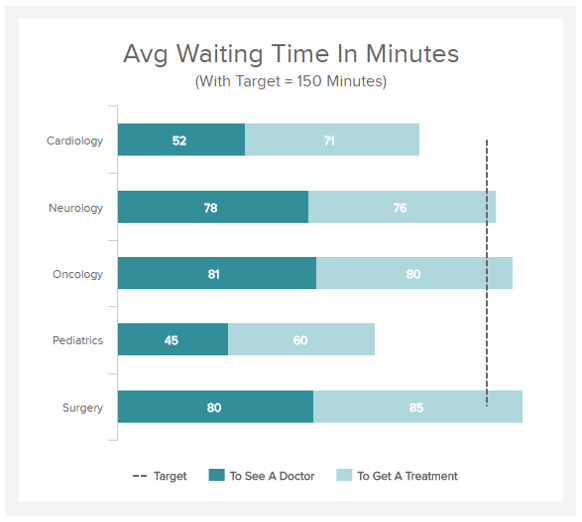 Patient Wait Time - Healthcare KPI