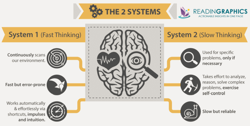 The 2 systems of thinking in our brain - slow and fast
