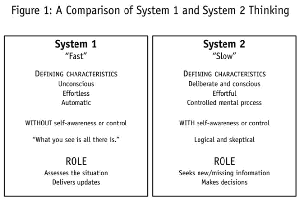 scheme comparing the 2 systems of thinking: fast & slow