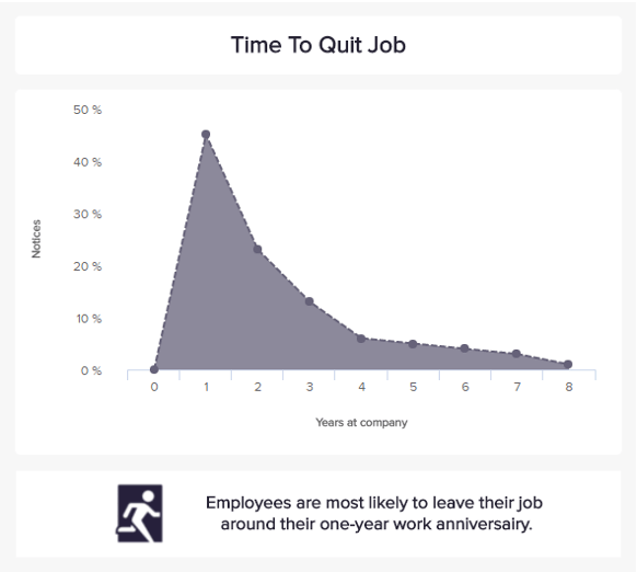 The time to quit is a good recruiting KPI to see if a hire was of good quality
