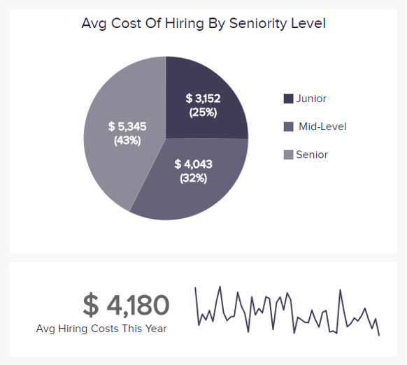 the Cost per hire measures all the costs involved in the hiring process of one candidate