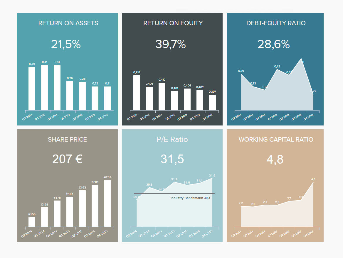 Great dashboard designs to visualize finance KPIs intended for investors.