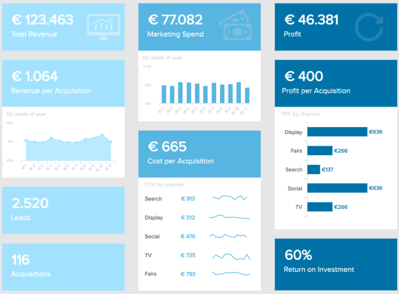 Great dashboard design inspiration for a monthly marketing report showing main costs and revenue KPIs.